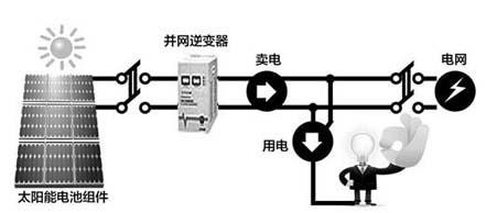 图为:家庭光伏发电站结构示意图