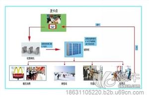 供应辽宁滑雪场一卡通收费黑龙江滑雪场收费系统滑雪场一卡通系统